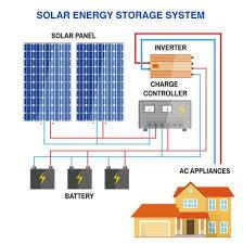 Güneş Enerji Sistemi